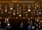 The visual history of Halloween | Recurso educativo 56205