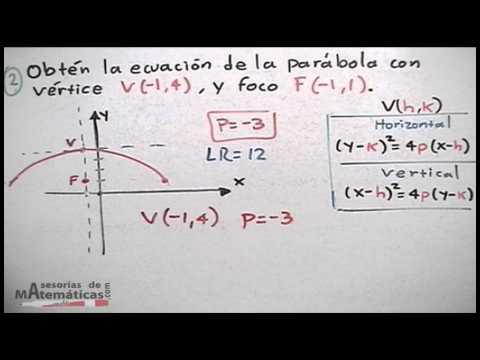 Obtener la ecuaci n de la par bola dado su v rtice foco o for Significado de fuera