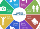 Gardner's Multiple Intelligences | Recurso educativo 759865